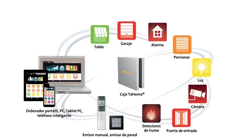 Grafik zur io-homecontrol