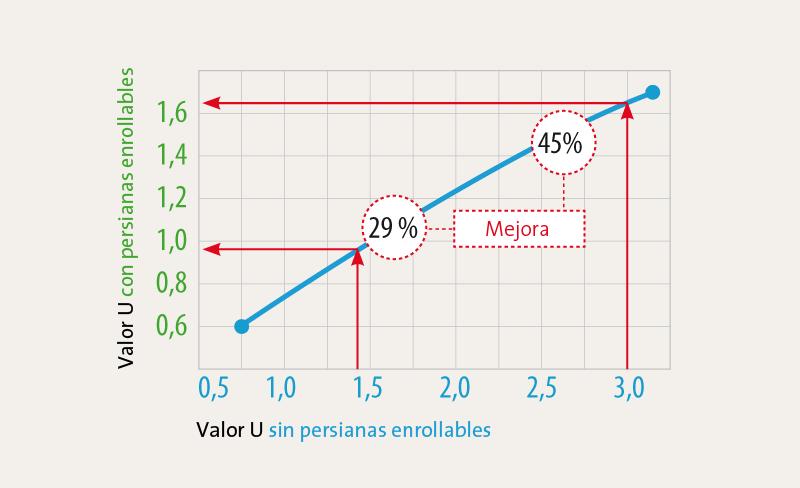 Tabelle mit U-Werten